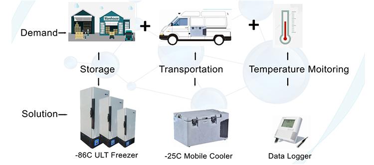 -86 ULT freezer storage vaccine solution